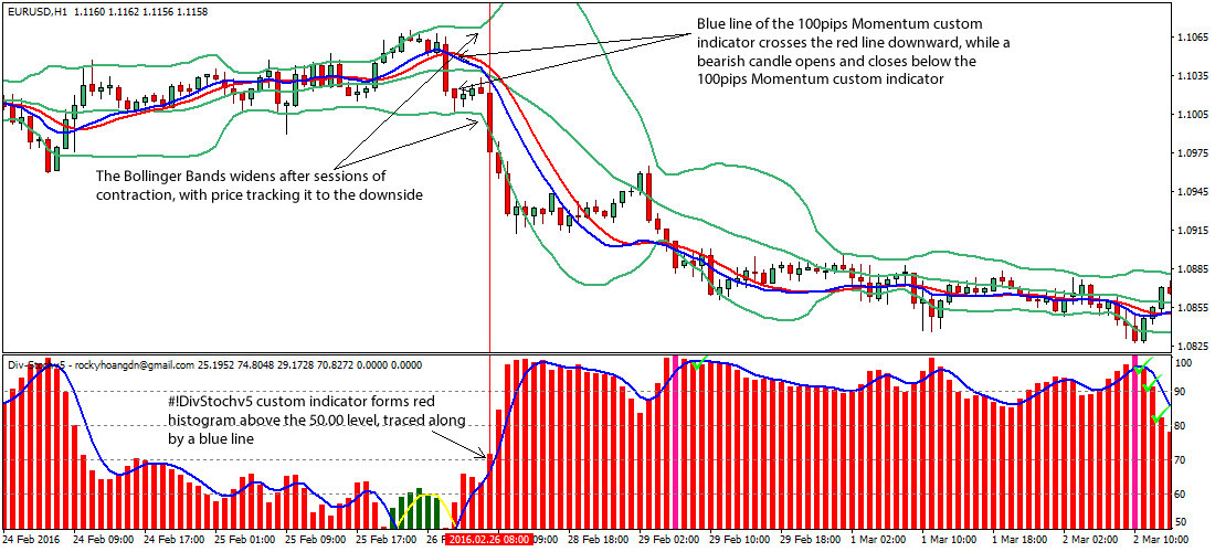 Bollinger bands intraday
