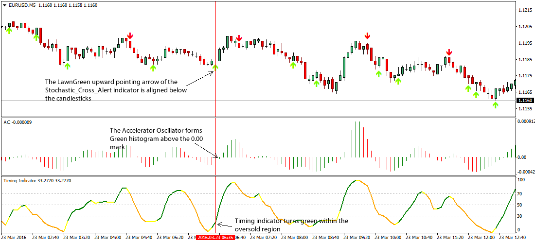 accelerator-oscillator-forex-strategy