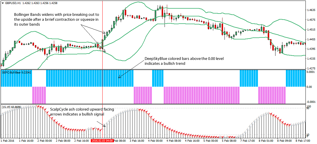 2 bollinger bands strategy