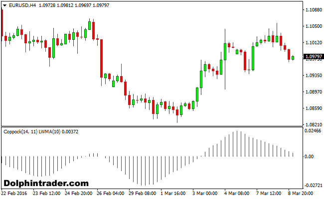 coppock-forex-indicator