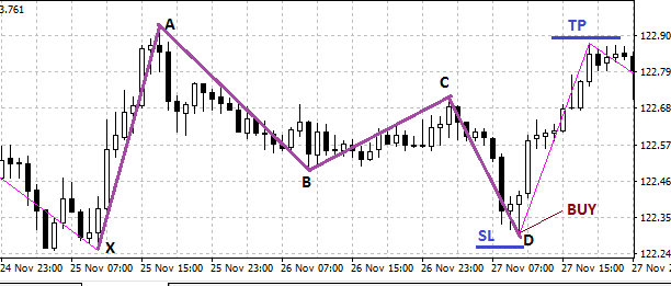 forex-gartley-pattern-trading-strategy