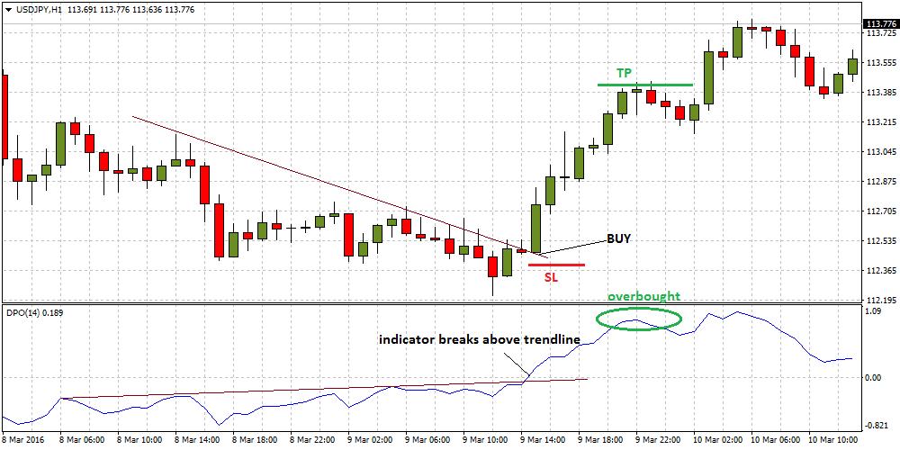 forex-trendline-break-strategy