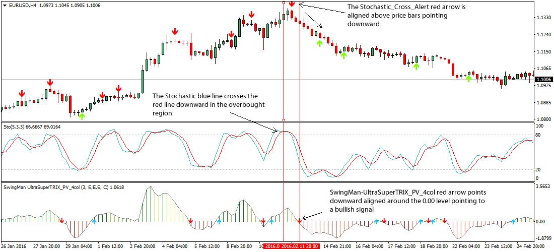 stochastic-cross-alert-forex-strategy1
