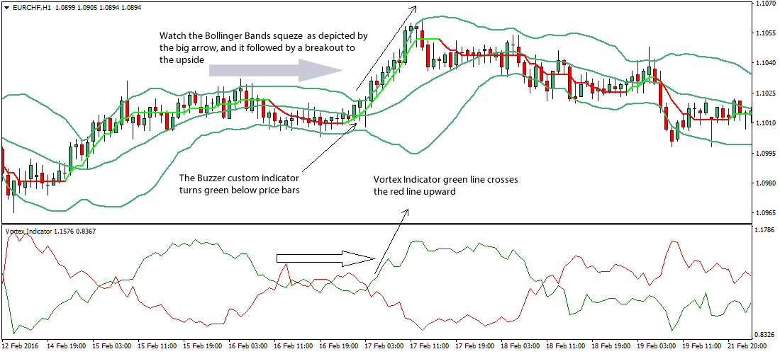 MA Bollinger Bands Trading Strategy For MT4 (WITH DOWNLOAD)