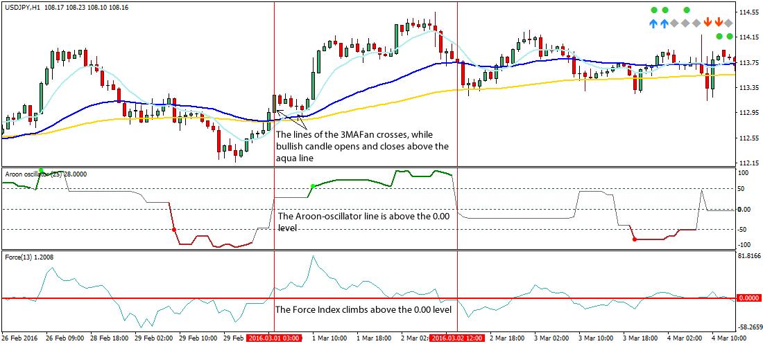 3-MA-fan-forex-trading-strategy