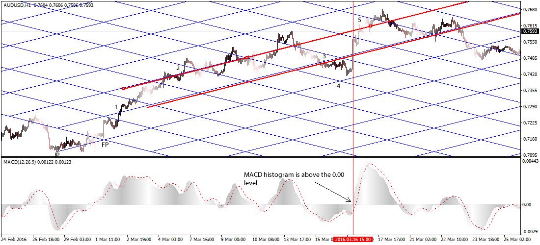 gann-grid-forex-trading-strategy