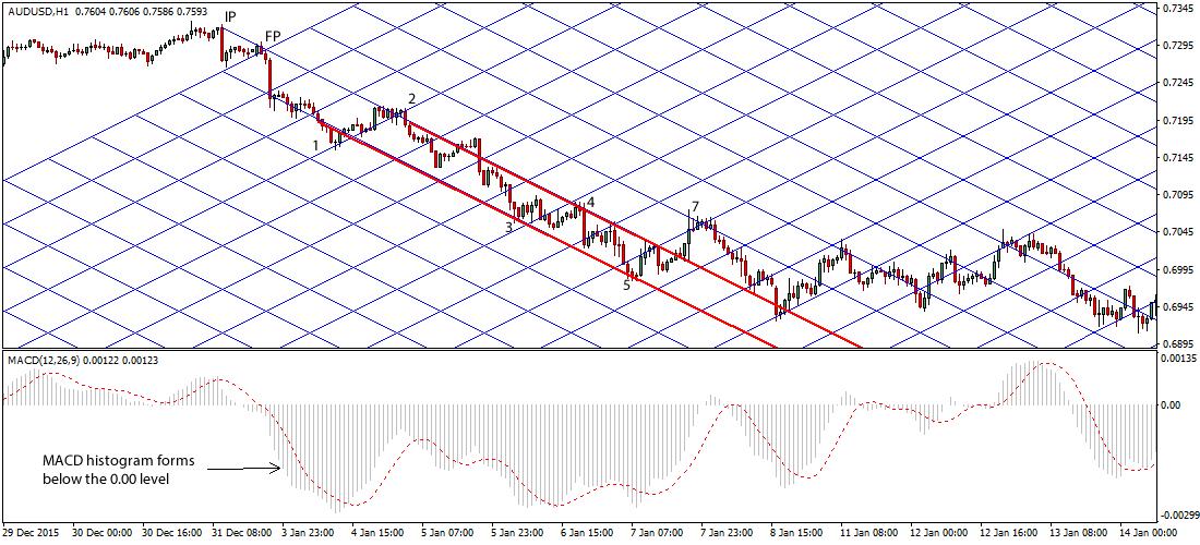 gann-grid-forex-trading-system