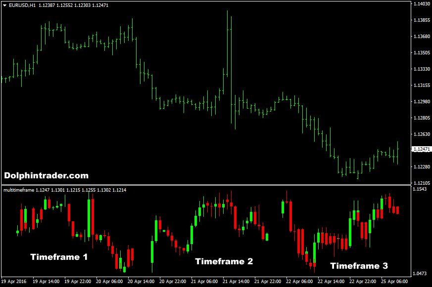 Multi time frame forex