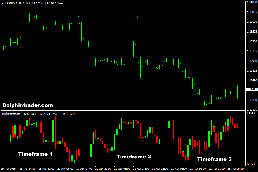 Time frame correction indicator mt4