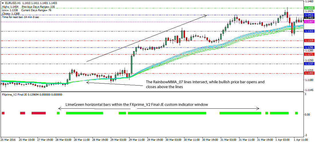 4x forex trading