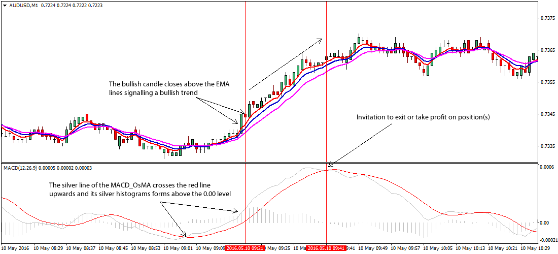 5-8-13-forex-scalping-strategy