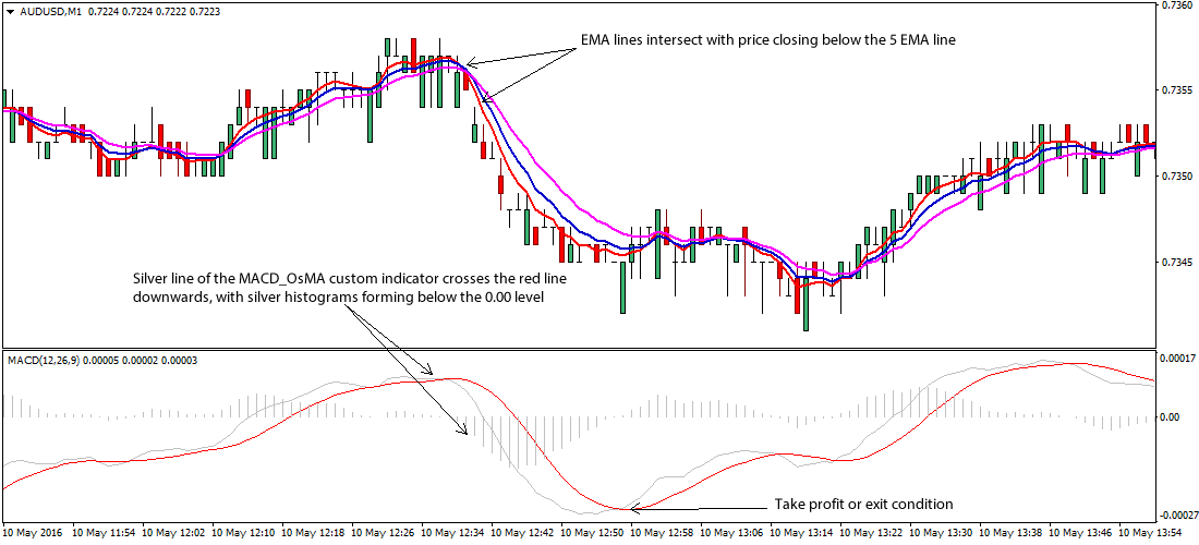 Ema meaning in forex