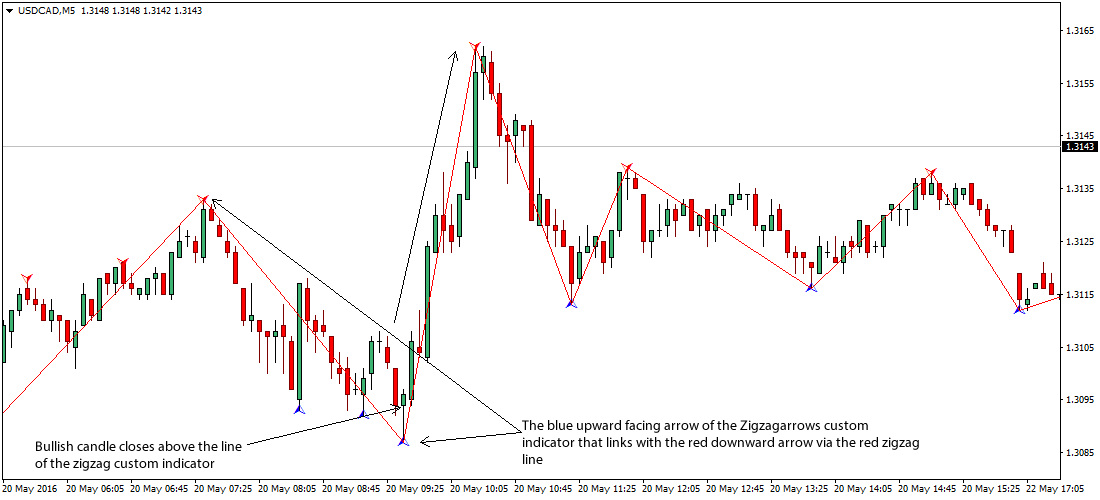 zigzag-forex-scalping-trading-system