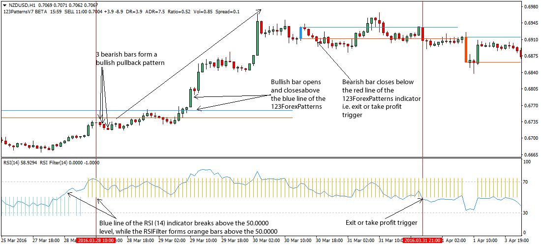 3-bar-pullback-forex-strategy