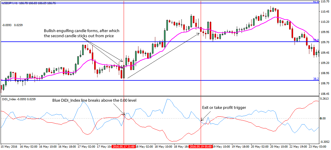 engulfing-forex-price-action-trading-strategy