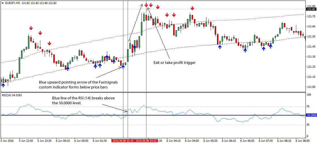 fast-signals-forex-trading-strategy
