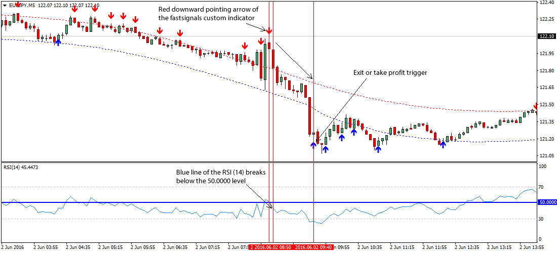 fast-signals-forex-trading-system
