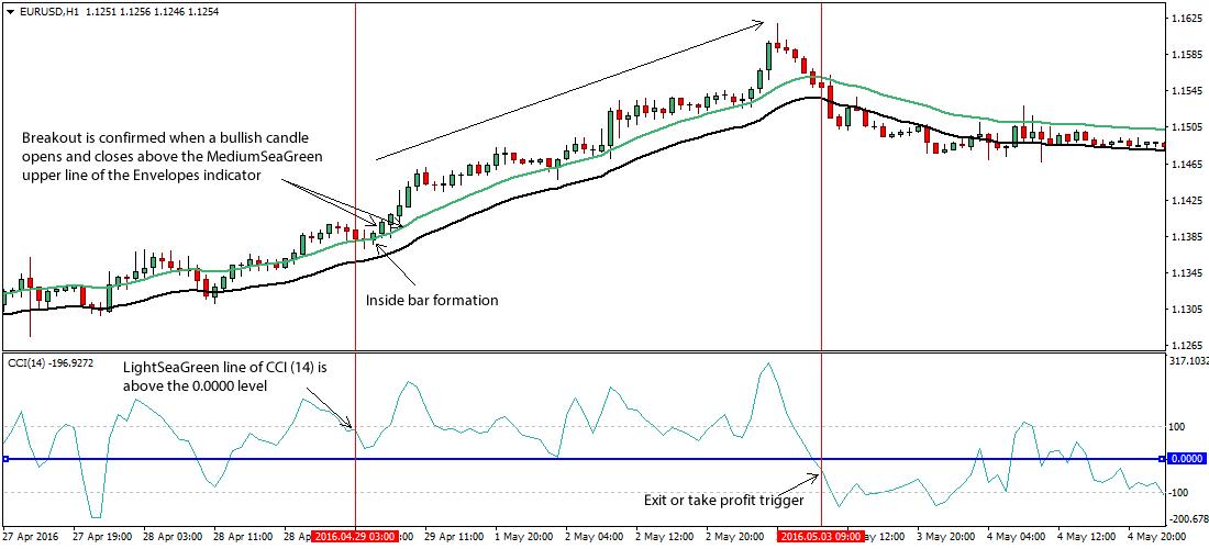 inside-bar-cci-forex-trading-strategy