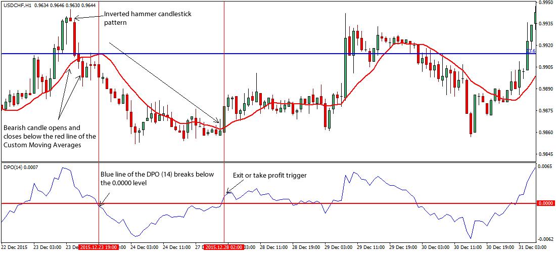 Free price action trading strategies