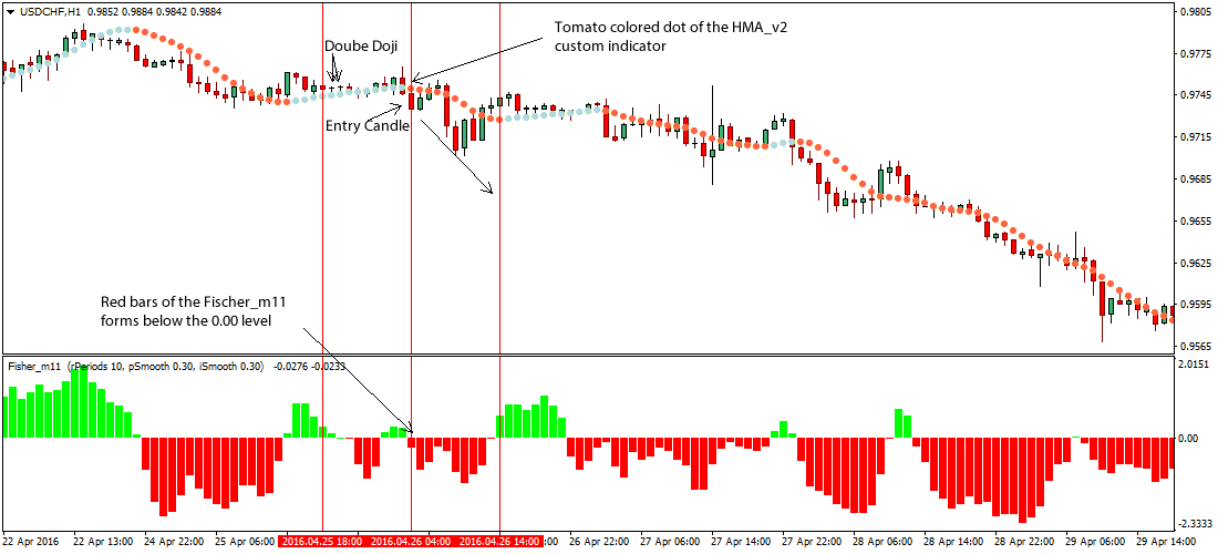 double-doji-forex-breakout-trading-system