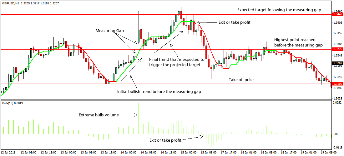 gap-forex-trading-strategy