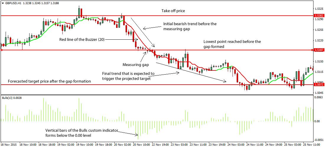 gap-forex-trading-system