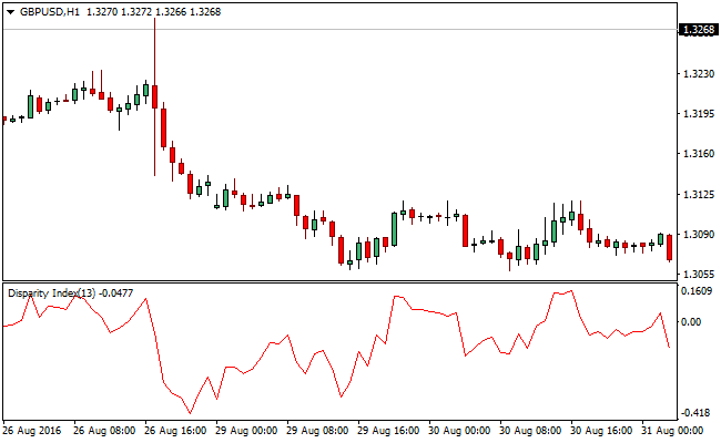 disparity_index-forex-mt-4-indicator