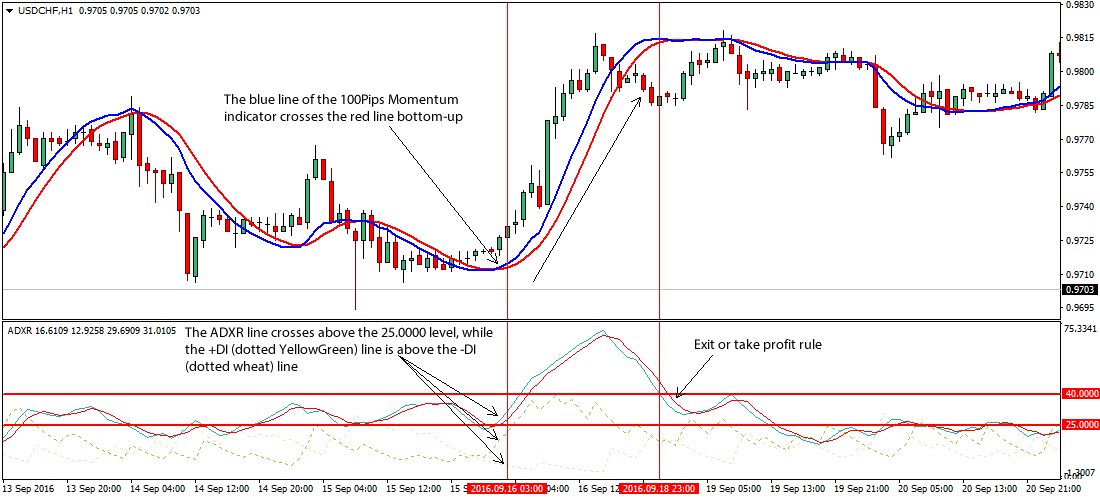 Forex movement