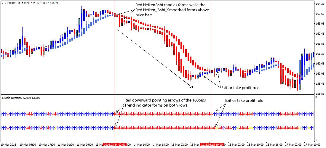 How to trade forex heiken ashi