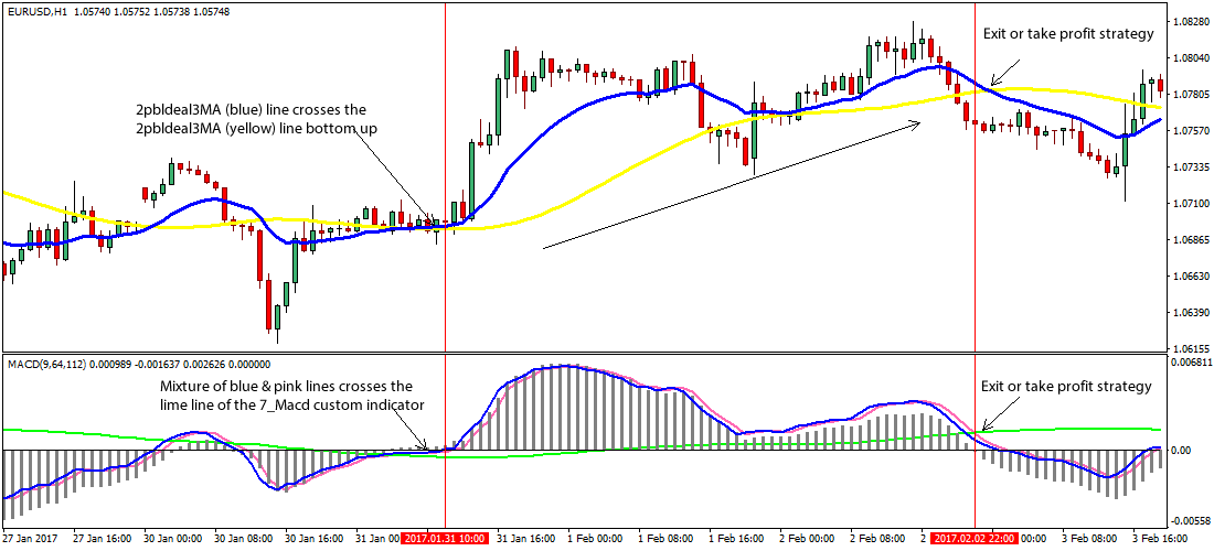 Macd and bollinger binary option trading strategy