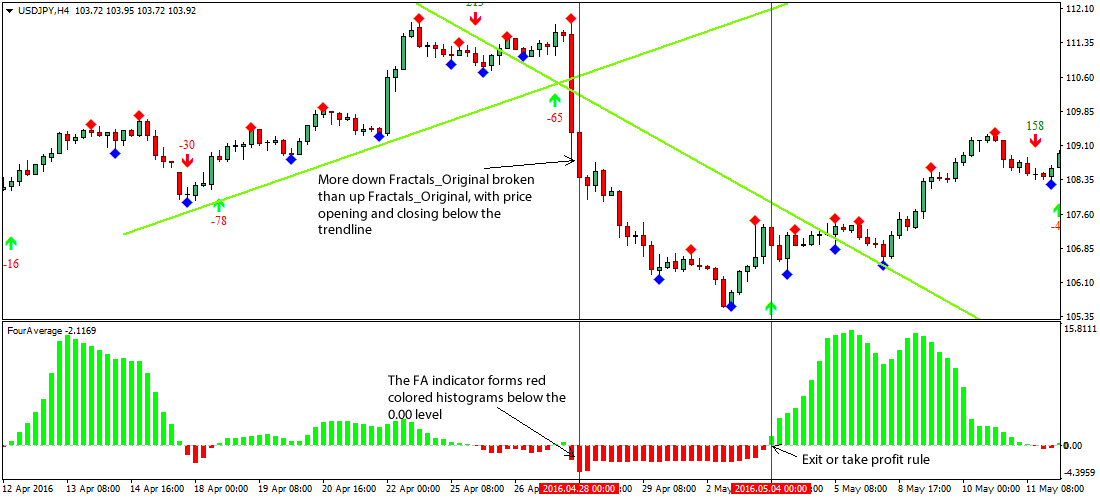 Forex fractal breakout custom indicator 2019 download