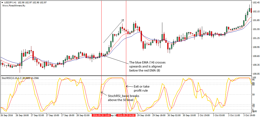 Best stochastic settings for 30 min chart forex trading