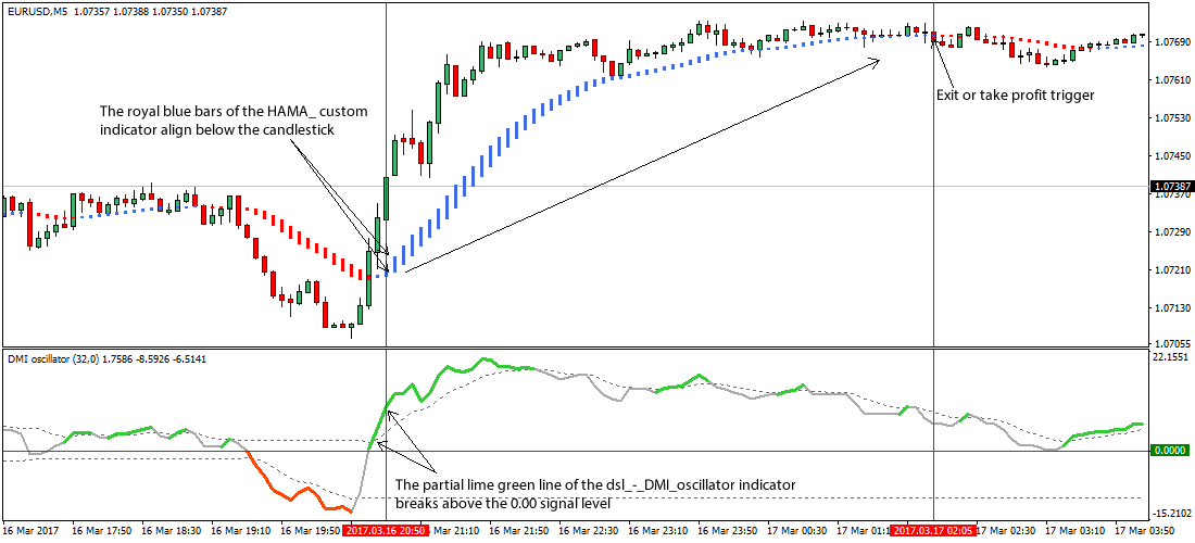 DMI Oscillator Forex Trading Strategy