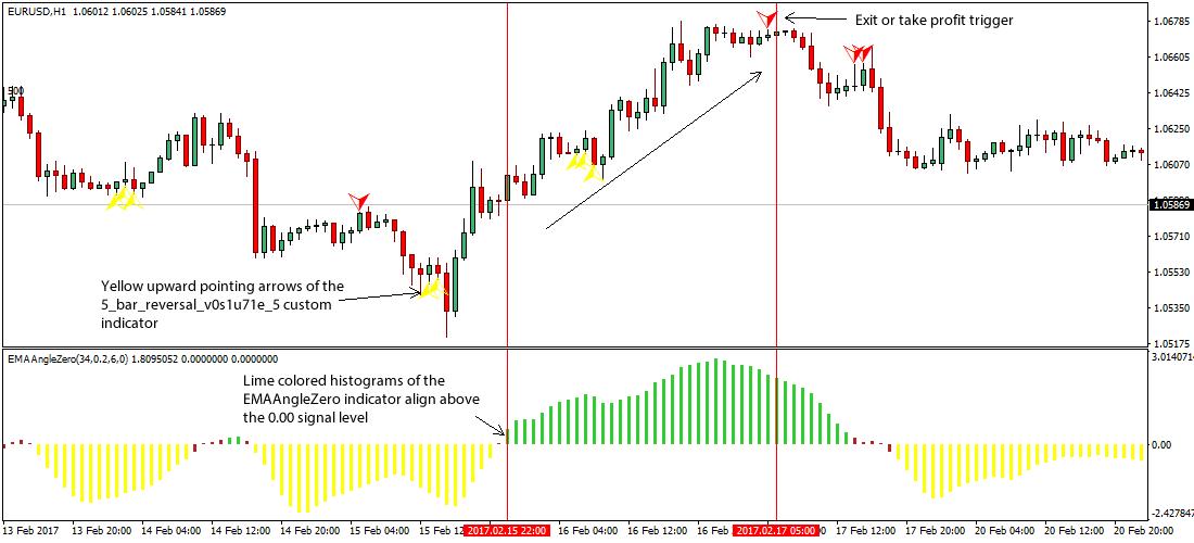 Forex angle indicator