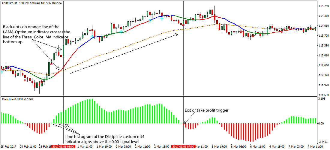 3 Color MA Forex Trading Strategy