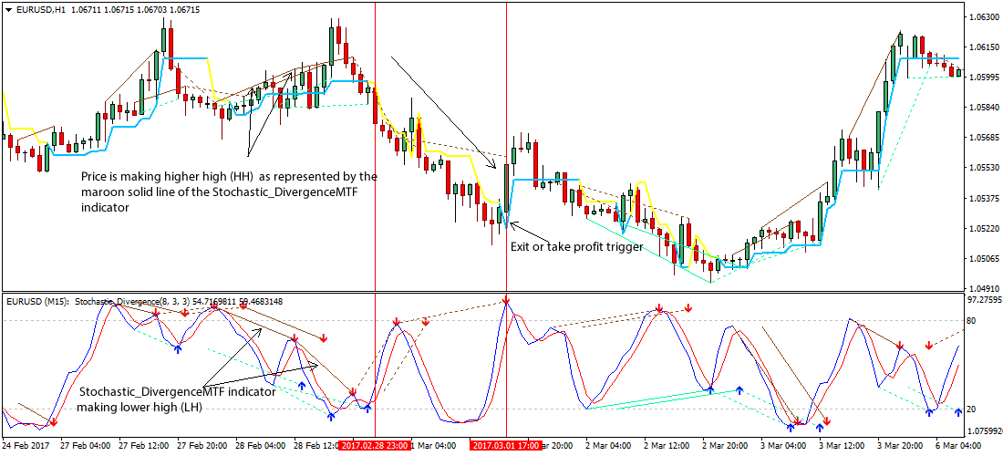 Stochastic trading strategies
