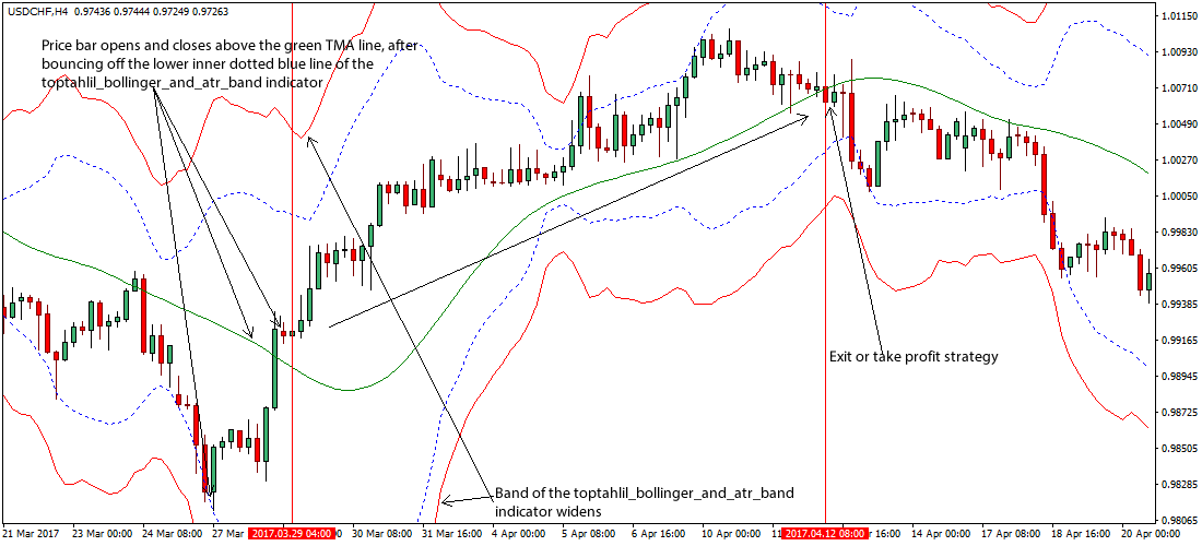 Bollinger bands forex strategy