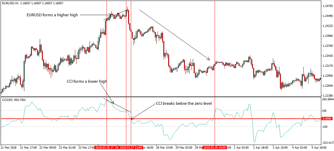 Forex Trading Strategies With CCI Indicator