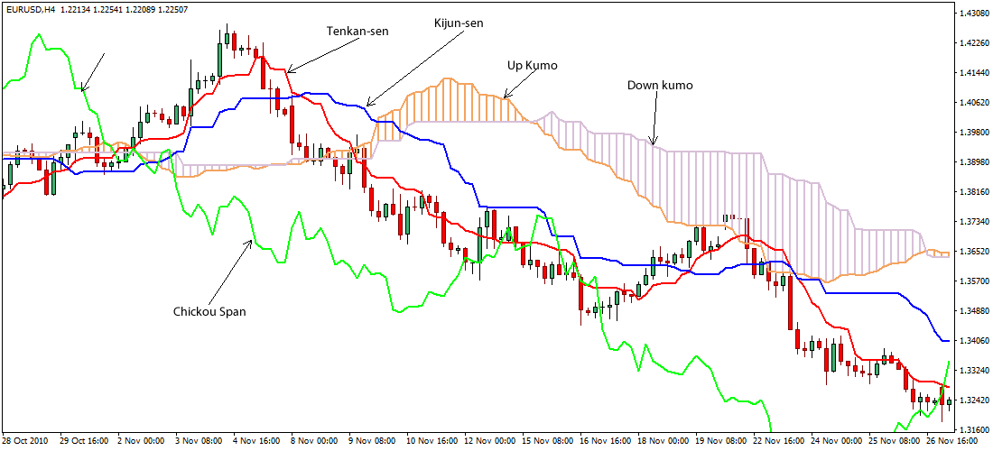Trading forex with ichimoku kinko hyo pdf