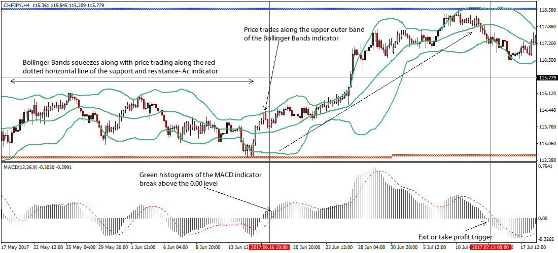 5 Steps for How to Successfully Counter Trend Trade
