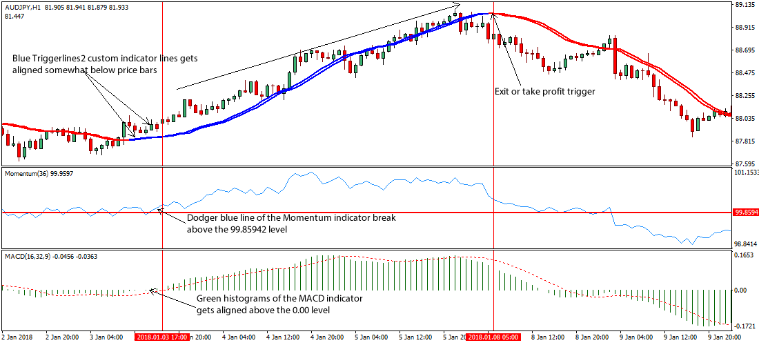 Momentum breakout strategy forex