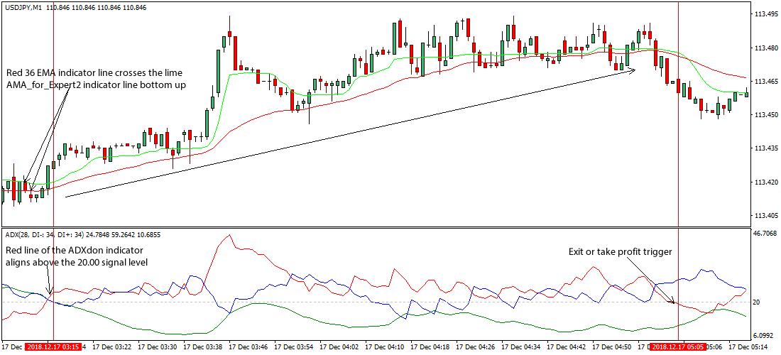 C doug forex scalper trader