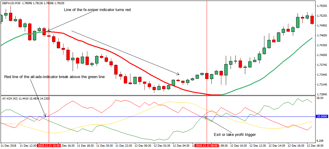 Adx indicator forex pdf