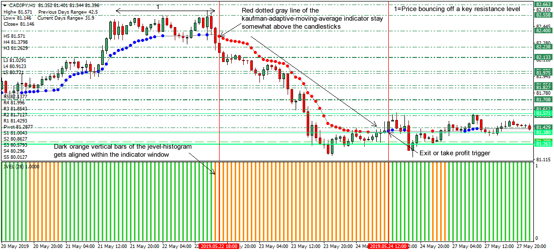 Camarilla Equation Indicator MT4 & MT5 (Free Download Link) - FOREX IN WORLD