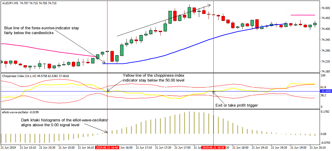 Trend Scalper MT4 Forex Strategy