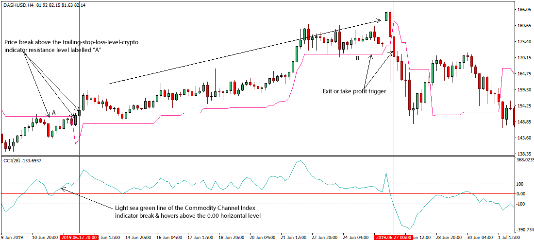 Trading View Cryptocurrency Signal Finder