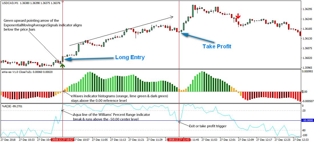 Euro Area Money Supply M1 | Data | Forecast | Historical | Chart