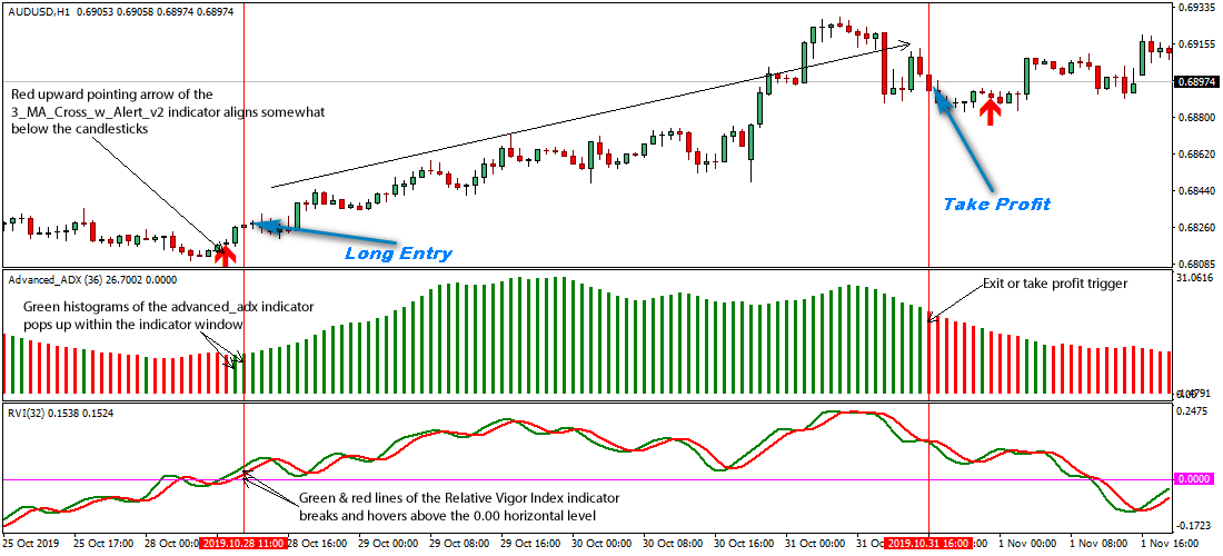 AUD/USD 1-Hour Forex Swing Trading Strategy