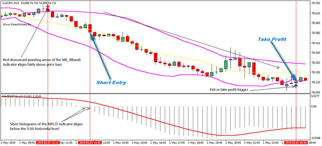 Winning Bollinger Bands Indicator Strategy For MT4 Download Free