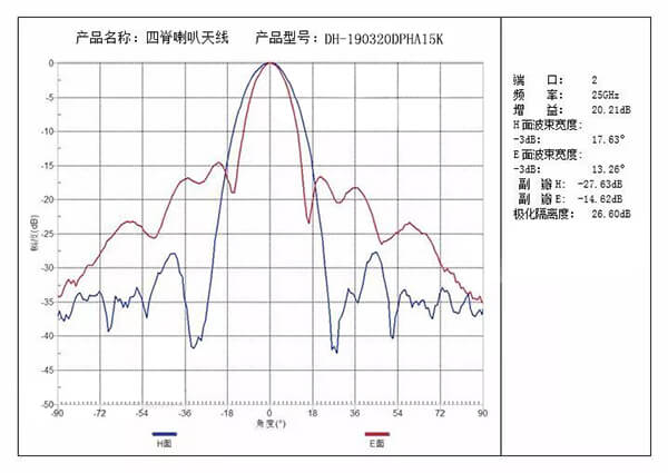 【Product Delivery and Testing】Quad-Ridged Horn Antenna